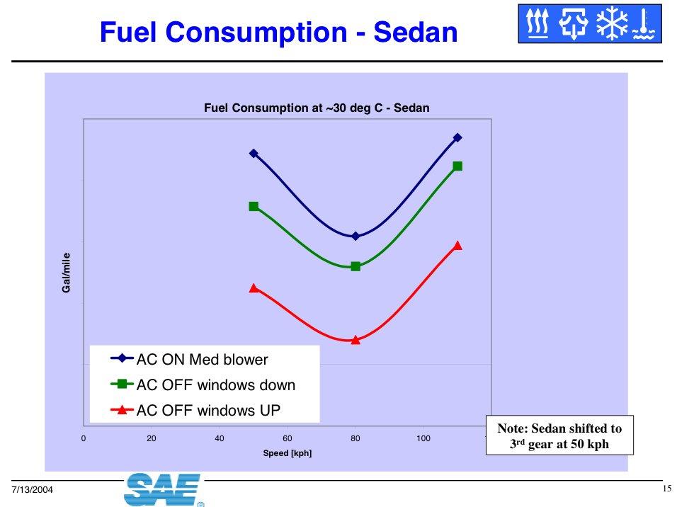 Fuel Consumption Sedan