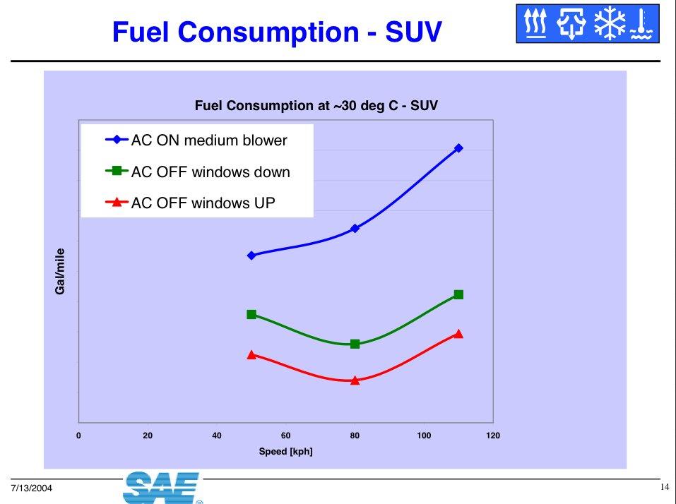Fuel Consumption SUV